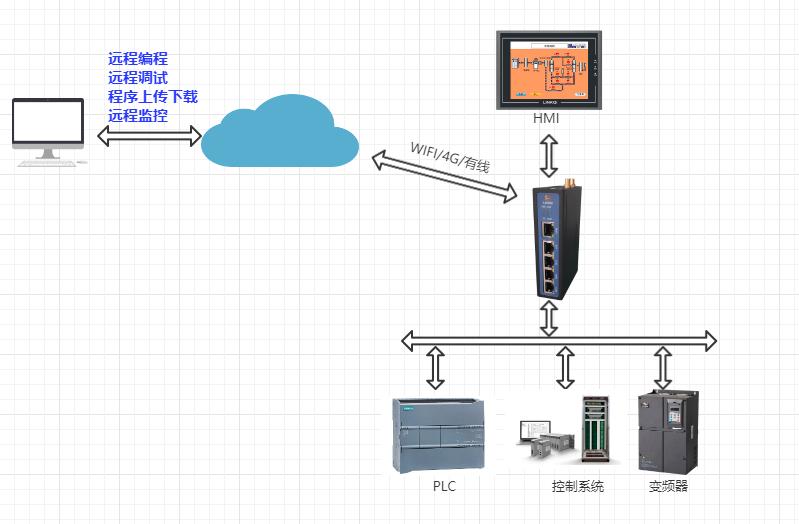 PLC远程调试.png